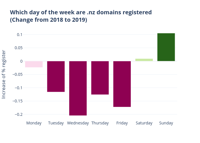 Which day of the week are .nz domains registered (Change from 2018 to 2019) | bar chart made by Qiaojing | plotly