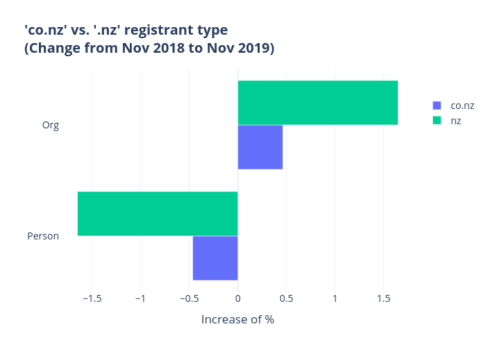 'co.nz' vs. '.nz' registrant type (Change from Nov 2018 to Nov 2019) | grouped bar chart made by Qiaojing | plotly