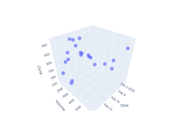 scatter3d made by Quantra_content   plotly