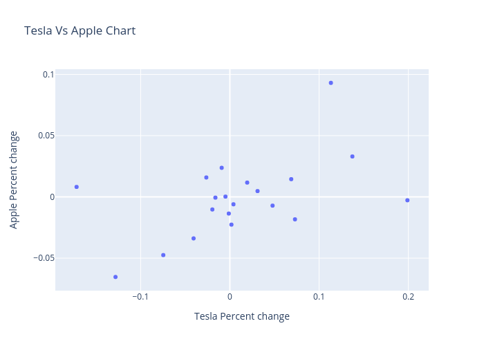 Tesla Vs Apple Chart | scatter chart made by Quantra_content | plotly
