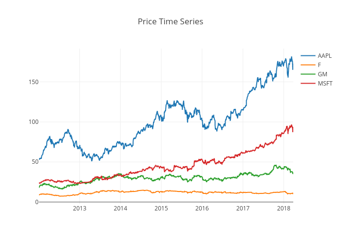 Price Time Series | scatter chart made by Quantsbin | plotly