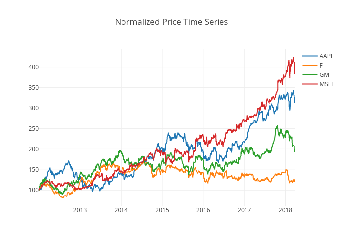 Normalized Price Time Series | scatter chart made by Quantsbin | plotly