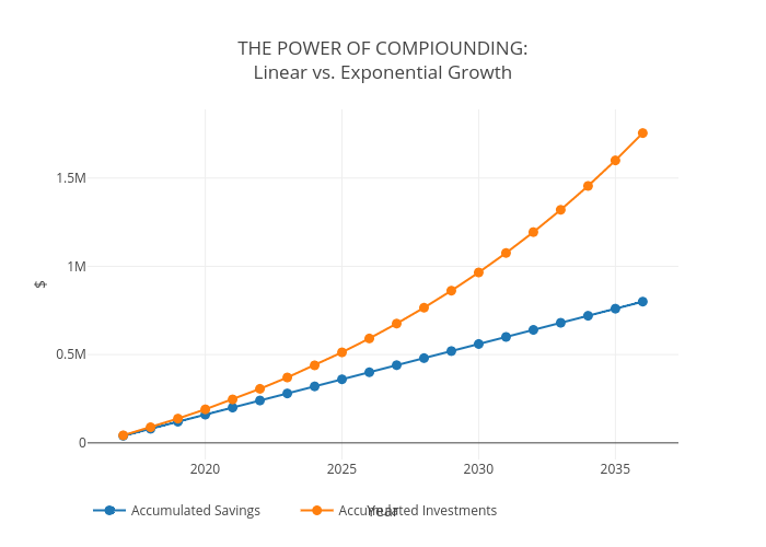 THE POWER OF COMPIOUNDING:Linear vs. Exponential Growth | line chart made by Rae.plutus.normative | plotly