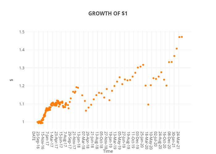 GROWTH OF $1 | scatter chart made by Rae.plutus.normative | plotly