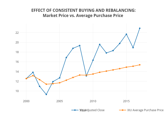 EFFECT OF CONSISTENT BUYING AND REBALANCING:Market Price vs. Average Purchase Price | line chart made by Rae.plutus.normative | plotly