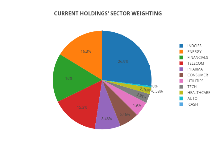 CURRENT HOLDINGS' SECTOR WEIGHTING | pie made by Rae.plutus.normative | plotly