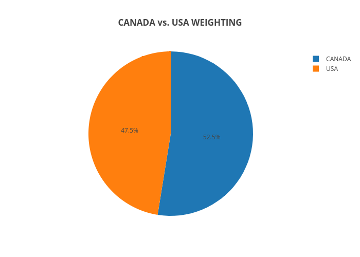 CANADA vs. USA WEIGHTING | pie made by Rae.plutus.normative | plotly