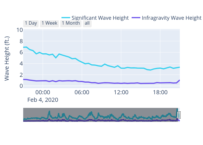 Wave Height (ft.) vs {'font': {'size': 20}}   scatter chart made by Ribplotly   plotly