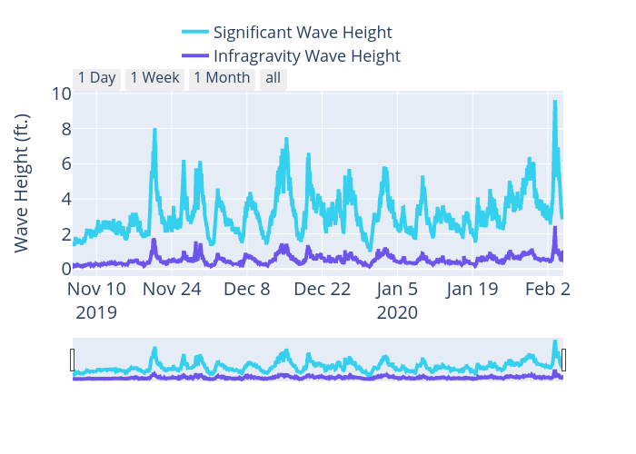 Wave Height (ft.) vs {'font': {'size': 20}} | scatter chart made by Ribplotly | plotly