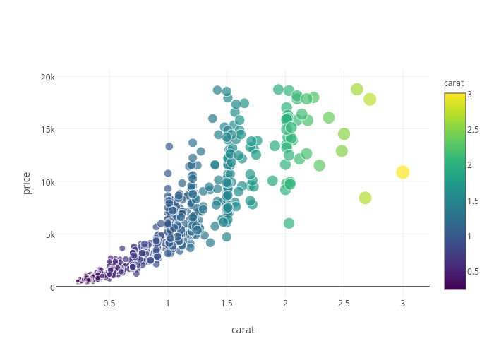 Five Interactive R Visualizations With D3, ggplot2, & RStudio