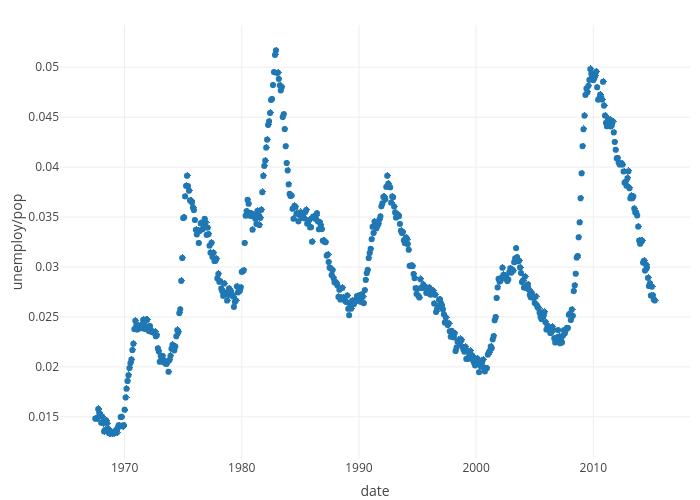 unemploy/pop vs date | scatter chart made by Rplotbot | plotly