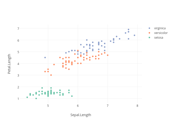 Binding to Click Events with JavaScript | Examples | Plotly