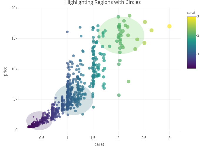 Highlighting Regions with Circles | scatter chart made by Rplotbot | plotly