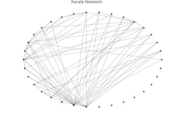 karate network
