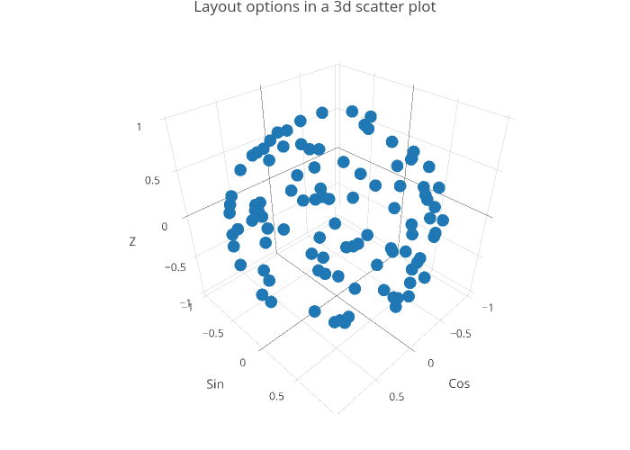 Layout options in a 3d scatter plot | scatter3d made by Rplotbot | plotly