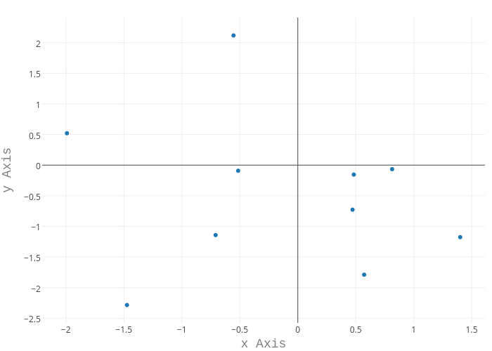 y Axis vs x Axis | scatter chart made by Rplotbot | plotly