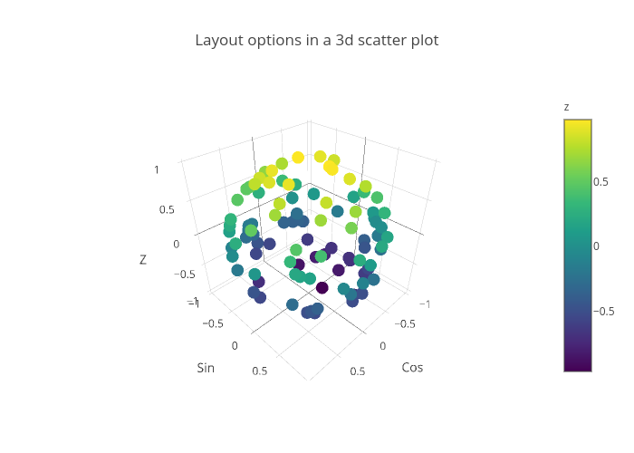 Layout options in a 3d scatter plot   scatter3d made by Rplotbot   plotly