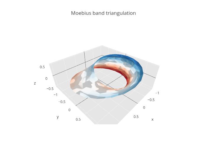 Moebius band triangulation | mesh3d made by Rplotbot | plotly