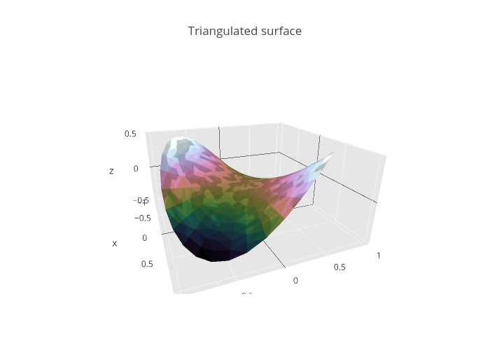 Triangulated surface | mesh3d made by Rplotbot | plotly