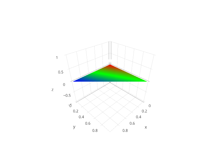 3D Mesh Plots in R | Examples | Plotly