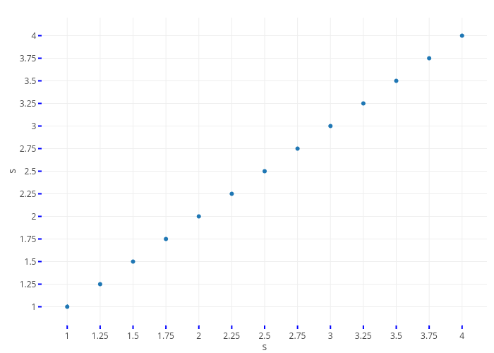 s vs s | scatter chart made by Rplotbot | plotly