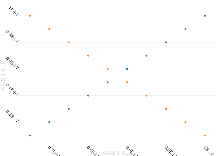 AXIS TITLE vs AXIS TITLE | scatter chart made by Rplotbot | plotly