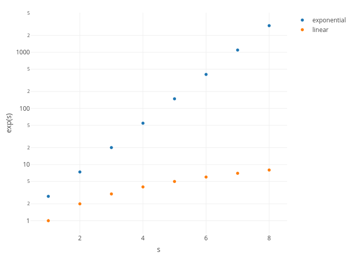 exp(s) vs s | scatter chart made by Rplotbot | plotly