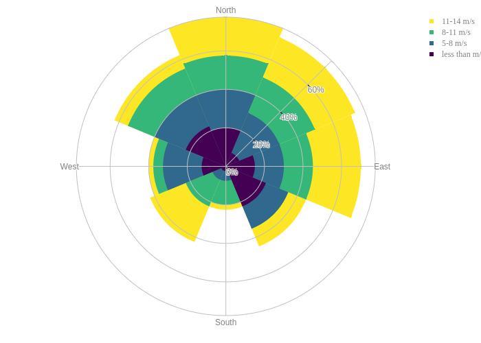 11-14 m/s, 8-11 m/s, 5-8 m/s, less than m/s | area made by Rplotbot | plotly