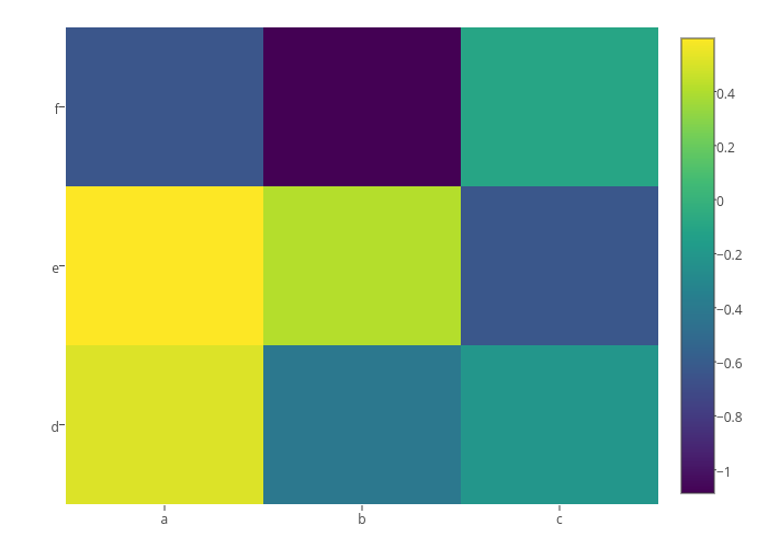 heatmap made by Rplotbot | plotly