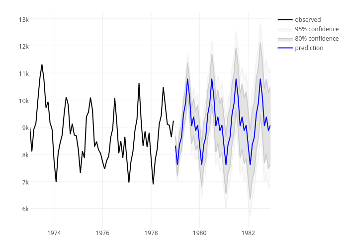 Layering Graphical Elements in R | Examples | Plotly