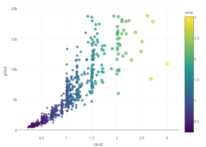 price vs carat | scatter chart made by Rplotbot | plotly