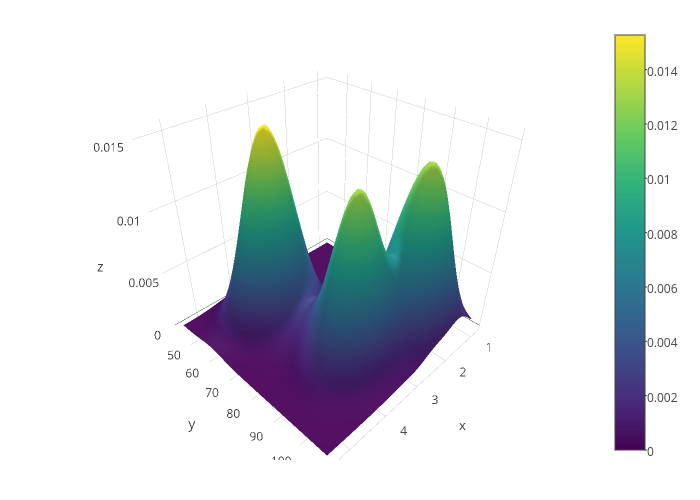 surface made by Rplotbot | plotly