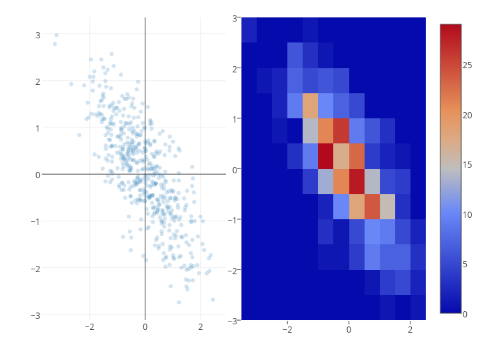 scatter chart made by Rplotbot | plotly