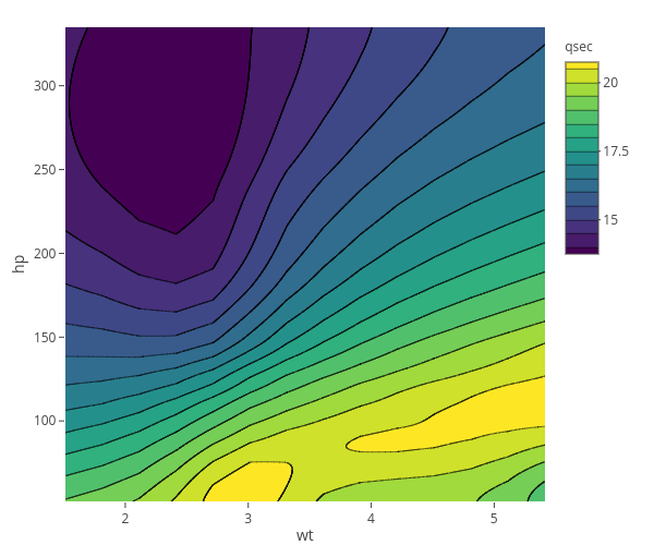 Contour Plots In R Examples Plotly