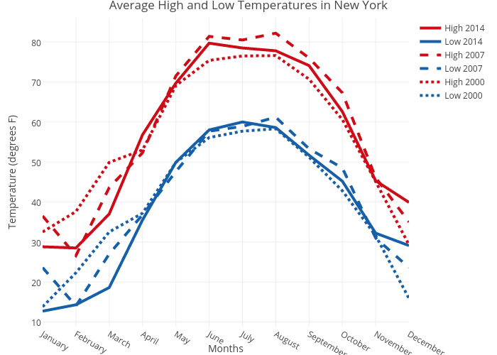 Average High and Low Temperatures in New York | line chart made by Rplotbot | plotly