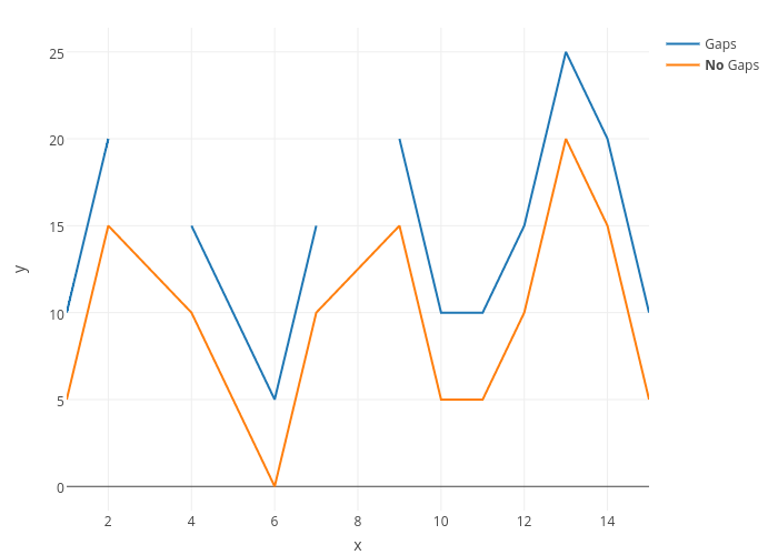y vs x | line chart made by Rplotbot | plotly
