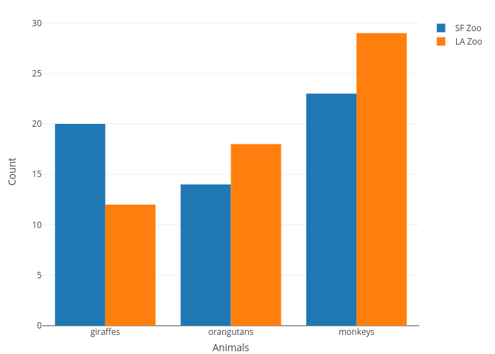 bar charts in r examples plotly