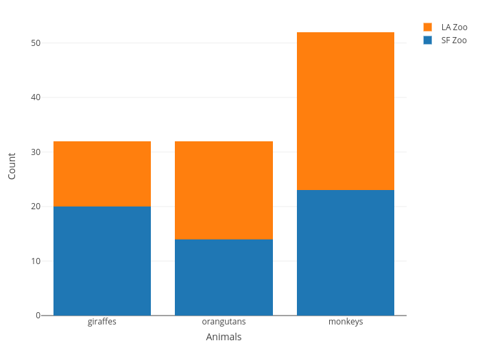 Count vs Animals | stacked bar chart made by Rplotbot | plotly