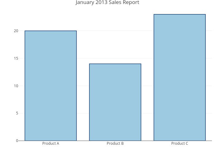 January 2013 Sales Report | bar chart made by Rplotbot | plotly