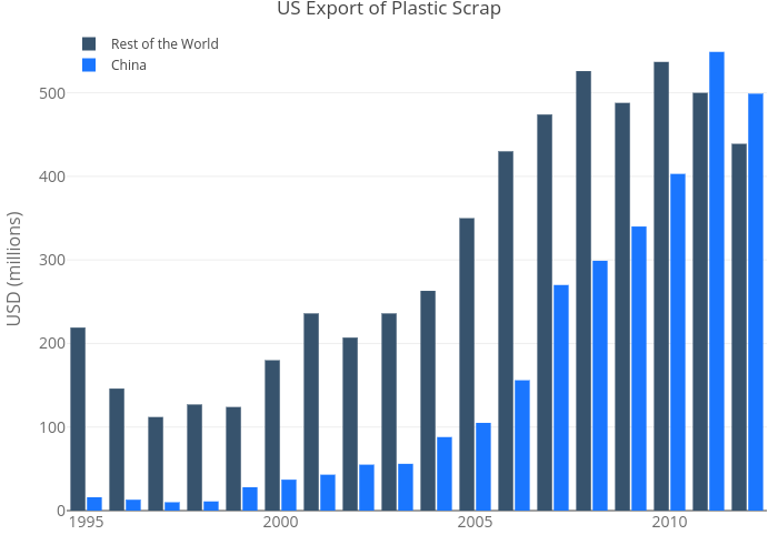 US Export of Plastic Scrap | grouped bar chart made by Rplotbot | plotly