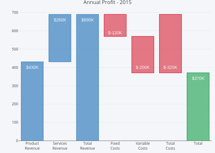 Annual Profit - 2015 | stacked bar chart made by Rplotbot | plotly