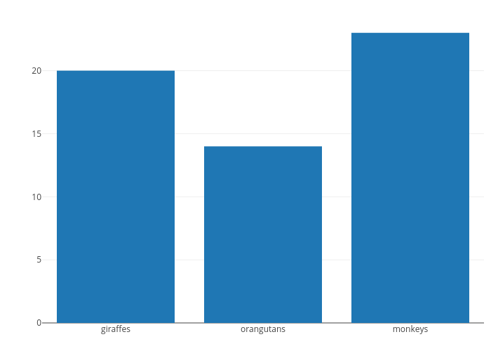 Bar Charts in R | Examples | Plotly
