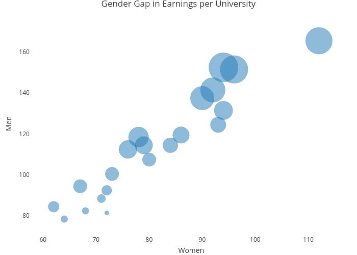 Gender Gap in Earnings per University | scatter chart made