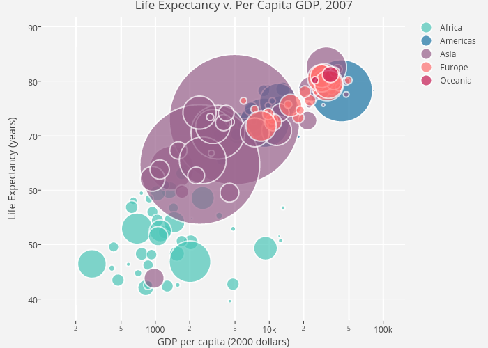 Bubble charts in r examples plotly per capita gdp 2007 scatter chart made by rplotbot ccuart Image collections
