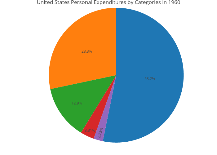 United States Personal Expenditures by Categories in 1960 | pie made by Rplotbot | plotly