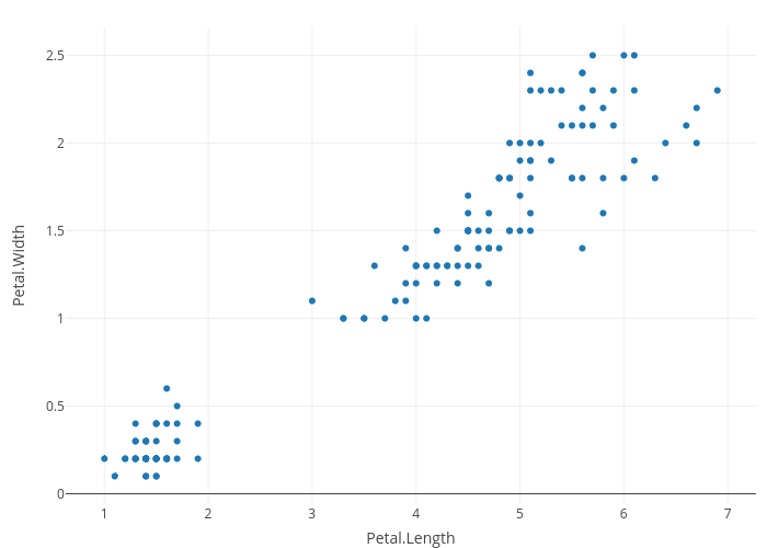 Petal.Width vs Petal.Length | scatter chart made by Rplotbot | plotly