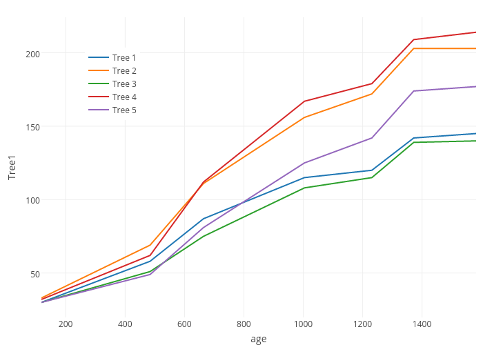 Tree1 vs age | line chart made by Rplotbot | plotly