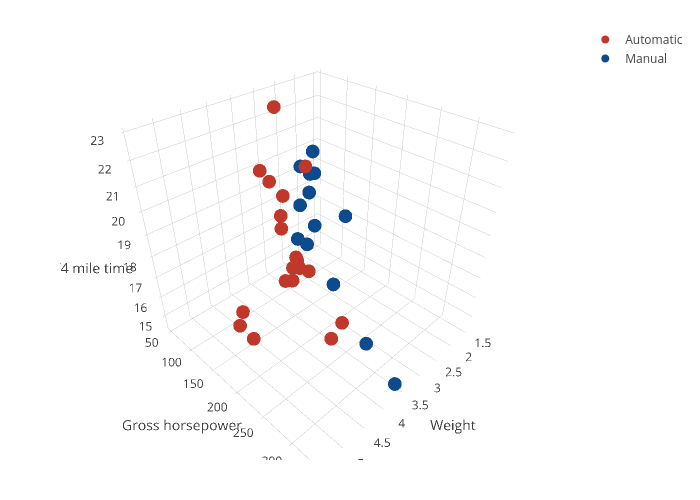 Automatic vs Manual | scatter3d made by Rplotbot | plotly