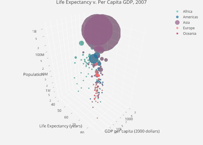 Life Expectancy v. Per Capita GDP, 2007 | scatter3d made by Rplotbot | plotly
