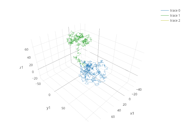 3D Line Plots in R | Examples | Plotly
